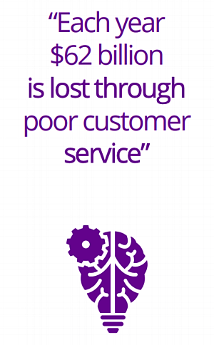 Poor Customer Service - $62 billion lost