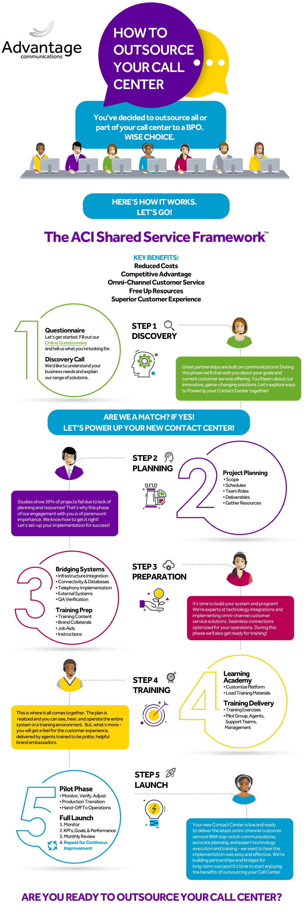 advantage_outsource_infographic_1000px v2